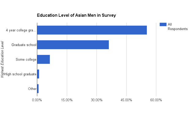asian americans feel held back at work by stereotypes   the atlantictheasia ricanman com