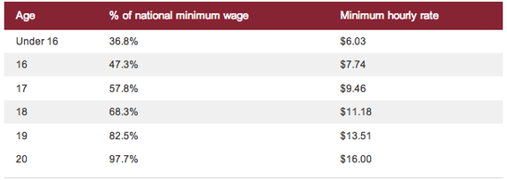 Who is to blame for Australia's stalled wages?