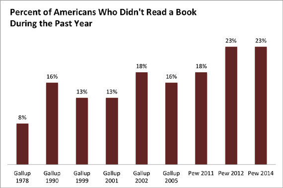 Image result for how many books a year does the average american read 2015