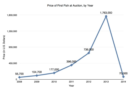 Sushinomics how bluefin tuna became a million dollar fish for How much does a fish cost