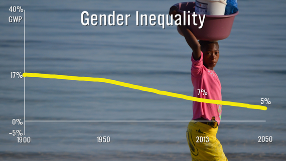 research on gender inequality Gender inequality 51 introduction gender is a primary marker of social and economic stratification and, as a result, of exclusion regardless of.