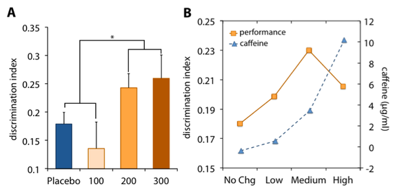 effect of consolidation on the performance We discuss the post-training (memory consolidation) and post-reactivation   deleterious effects of l-name on subsequent retention test performance (11.