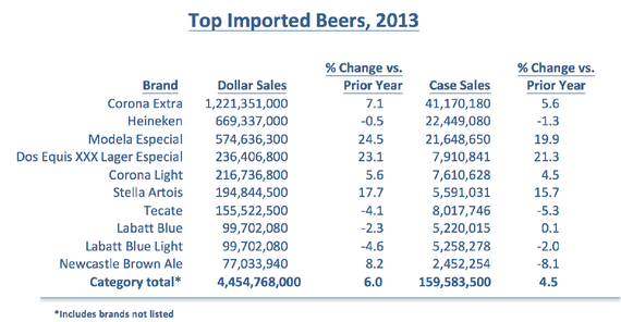 The State Of American Beer The Atlantic
