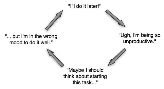 Poll: Do You Procrastinate?