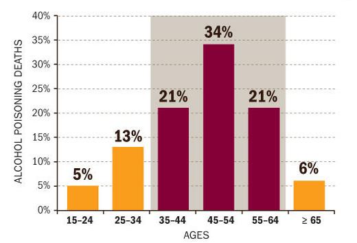 alcohol addiction chart