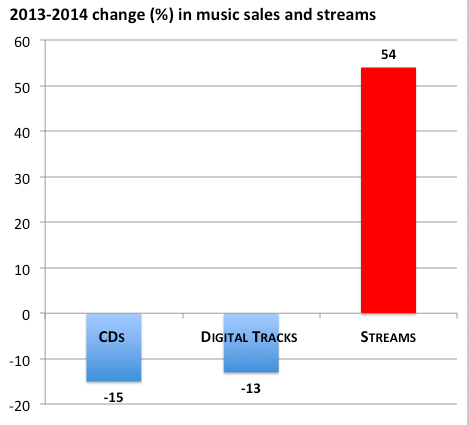 Itunes vs music piracy?