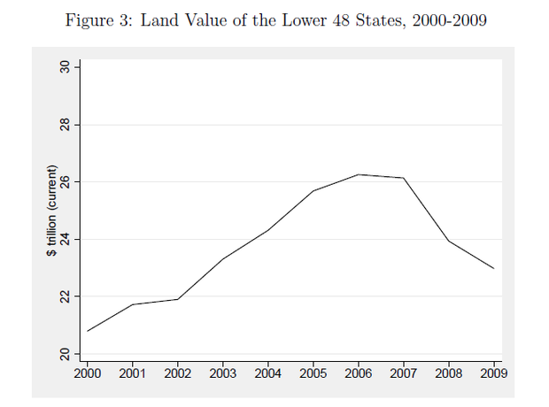 The Real Role Of Land Values In The United States Sports Hip - Us economic value land maps