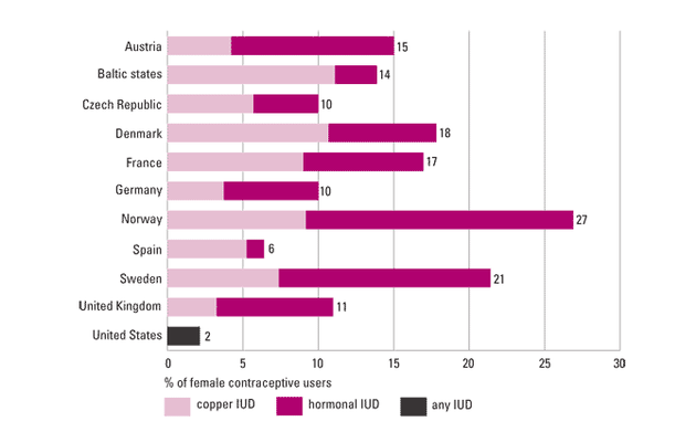 Teen Birth Control Statistics 92