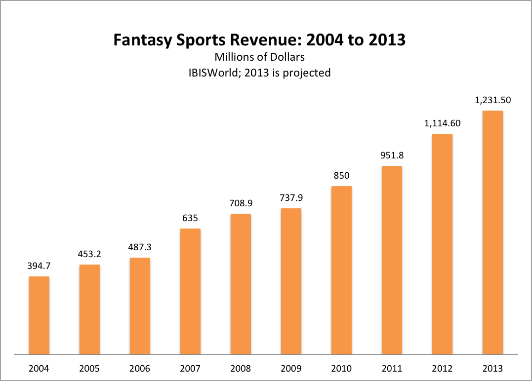 best fantasy sports