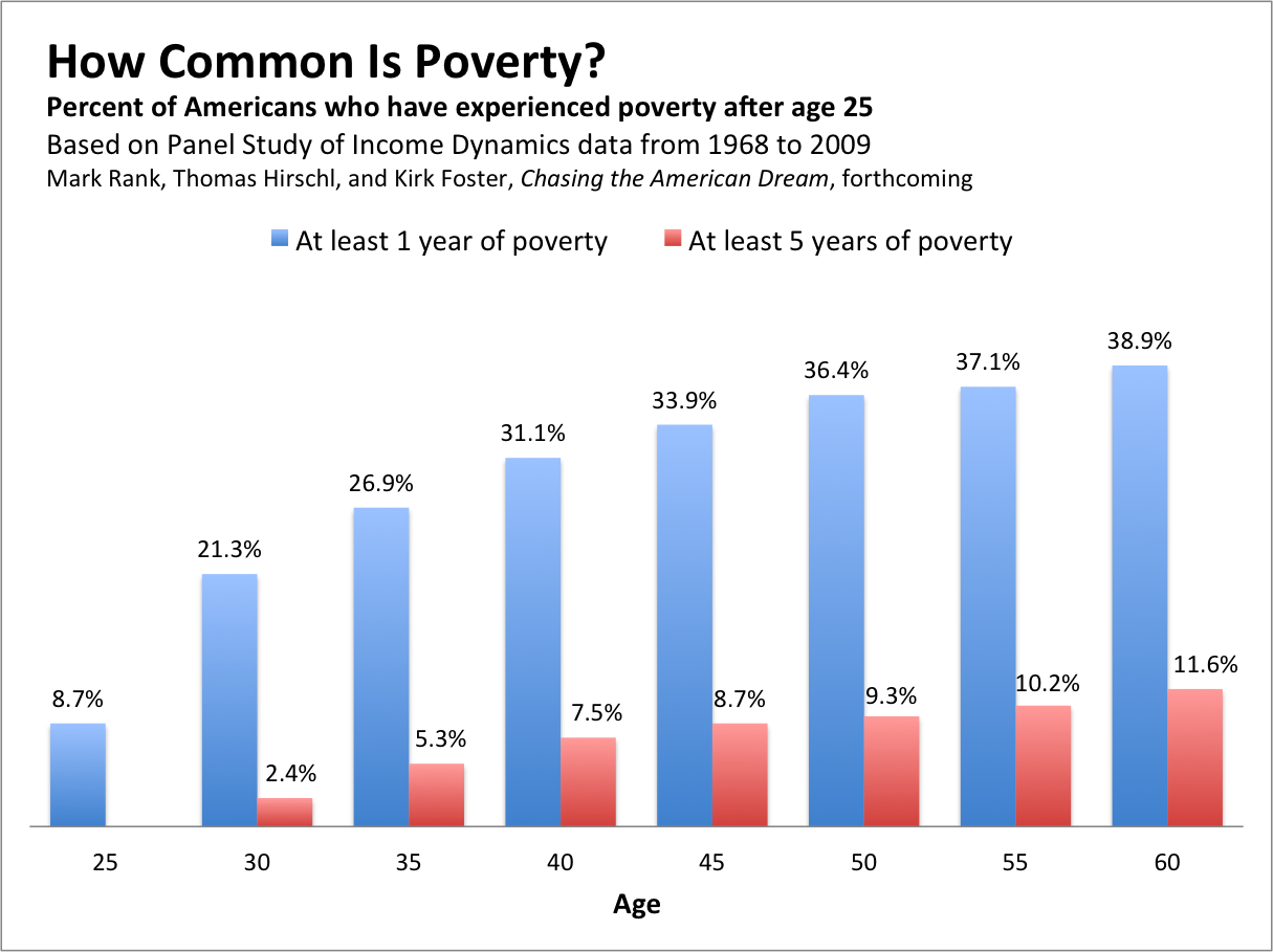 education is the only way out of poverty essay