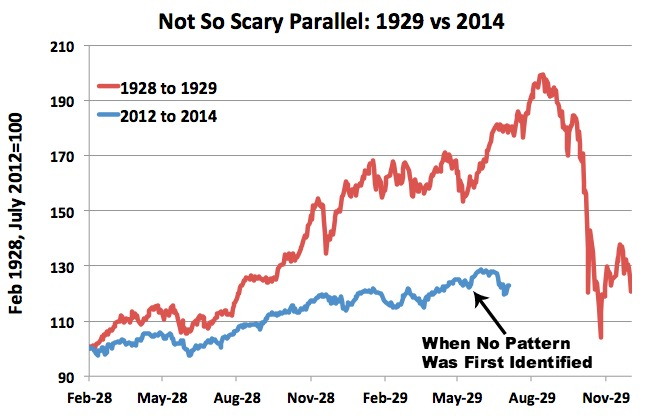 1929 chart crash market stock: