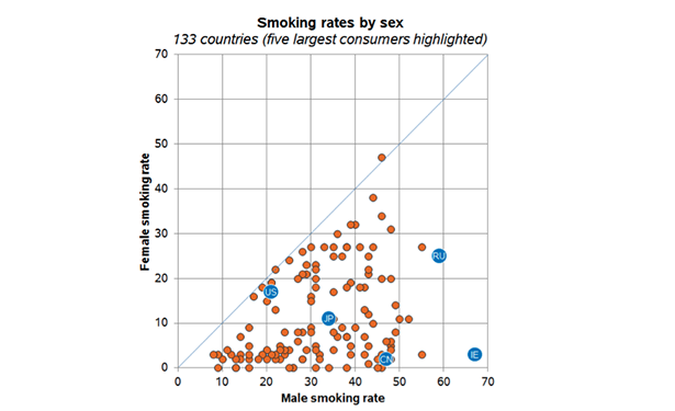 Smoking rates by sex