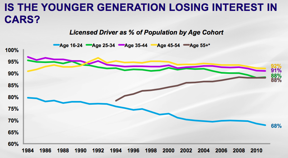 The Average Age For A U S Car Buyer In