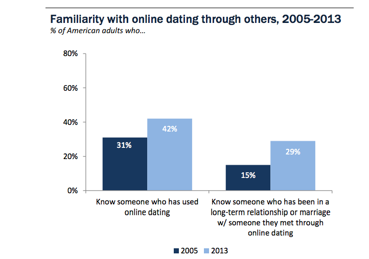 What percent of people use online dating