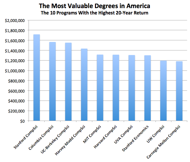 highest college degree