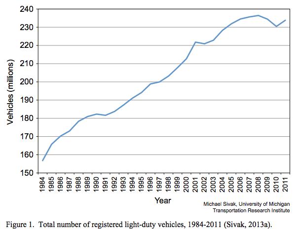 average car mileage per year in us 2014 autos post. Black Bedroom Furniture Sets. Home Design Ideas
