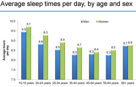 The Average American Sleeps More Than You Would Expect picture