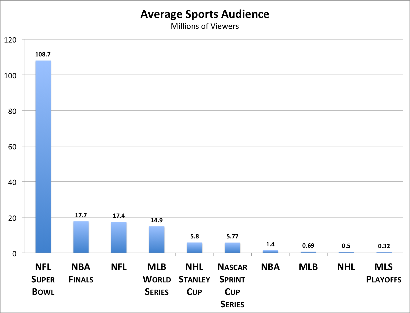 nfl is the 1 most popular sport mlb is 2 and nba is 7