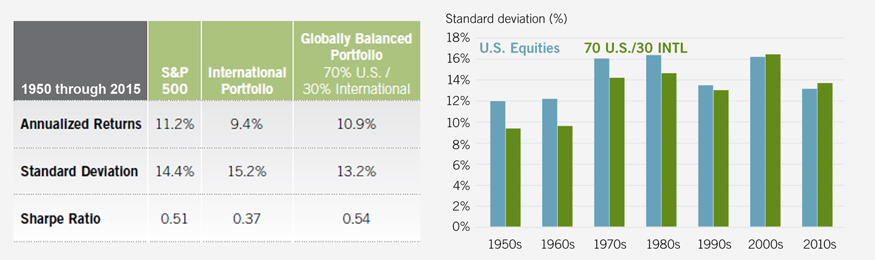 Five Myths of International Investing