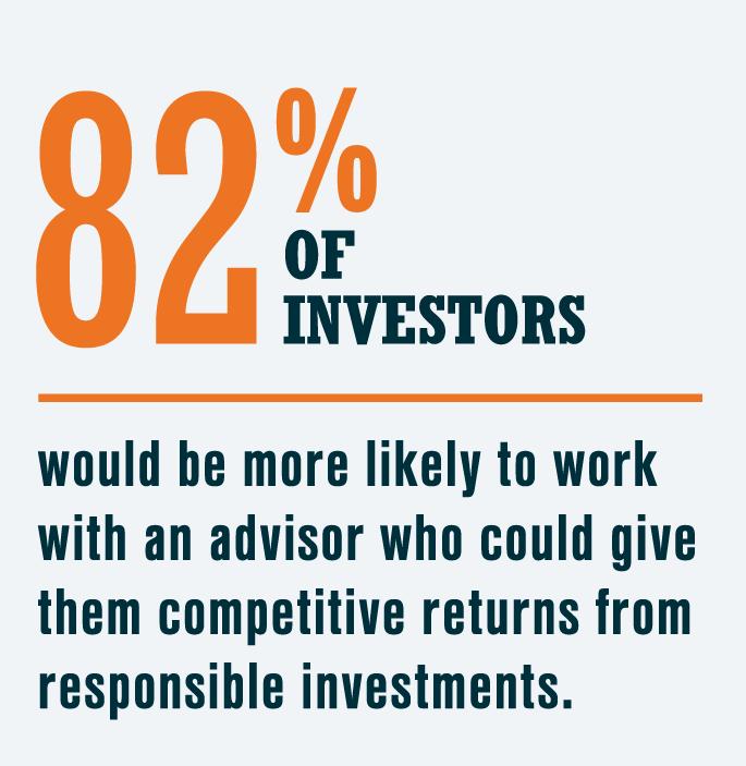 82% of investors