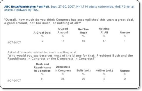 http://pollingreport.com/congress.htm#misc