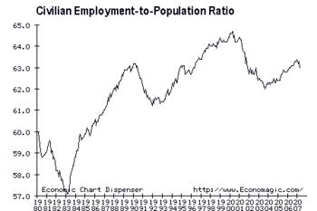 5/3/07 Employment-Population Ratio