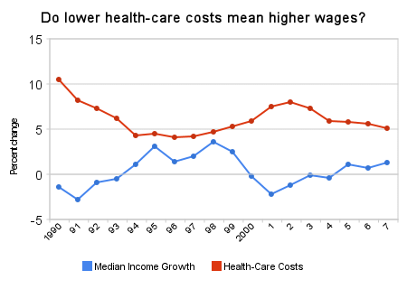 do_lower_health-care_costs_mean_higher_wages_(2).png