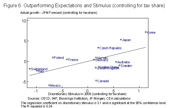 Figure 7: Outperforming expectations and stimulus (controlling for tax share)
