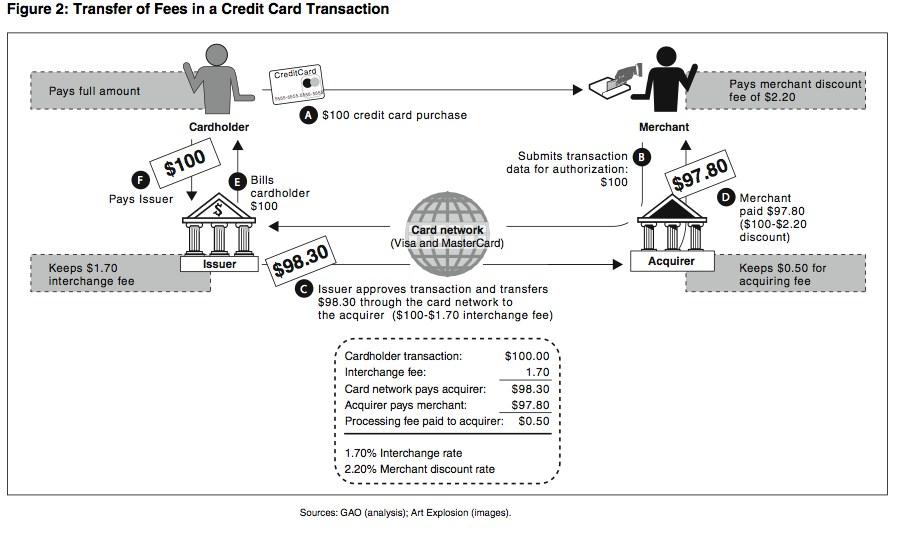 should the us reform interchange fees on credit cards