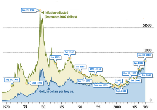 Real gold price 1970-2009, inflation adjusted at 2007 prices (constant prices, real prices)