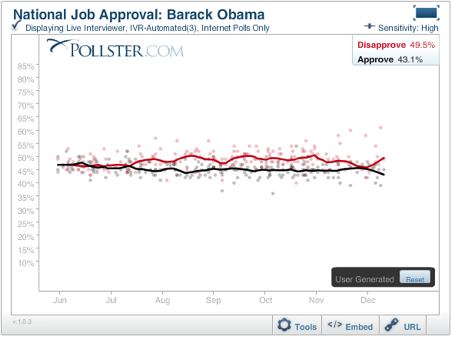 2010-12-15-ObamaApproval20101215.png