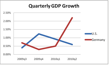 Quarterly GDP Growth