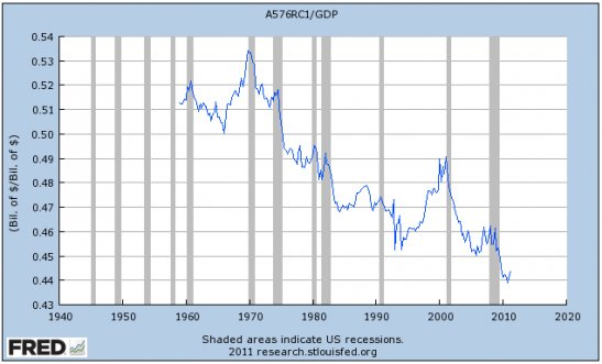 "And so, in conclusion, we'll end with another look at the ""money shot""--the one overarching reason the Wall Street protesters are so upset: Wages as a percent of the economy. Again, it's basically the lowest it has ever been."