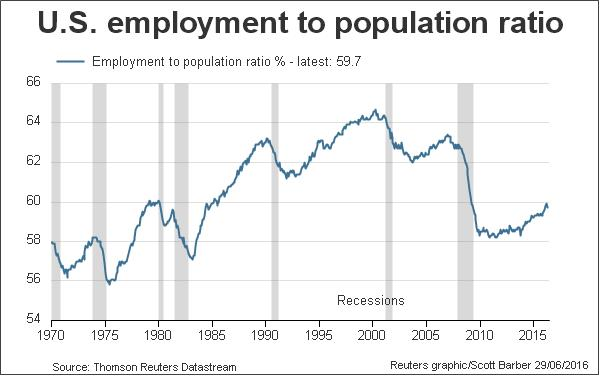 http://product.datastream.com/economics/gateway.aspx?guid=23068abf-b1c0-421d-9450-40581d19451f&chartname=US%20employment%20to%20population%20ratio&groupname=Employment&date=20111202&owner=ZRTN179&action=REFRESH