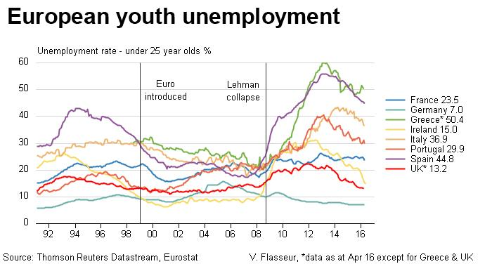 http://product.datastream.com/economics/gateway.aspx?guid=ee068141-2203-40c6-8551-6481cdc427cd&chartname=Euro%20zone%20youth%20unemployment&groupname=Euro%20zone&date=20111130&owner=ZRTN179&action=REFRESH