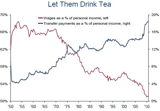 transfer payments as a share of personal income