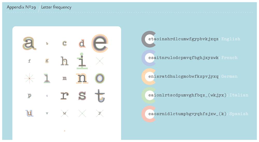 A Visual History of the Alphabet - The Atlantic