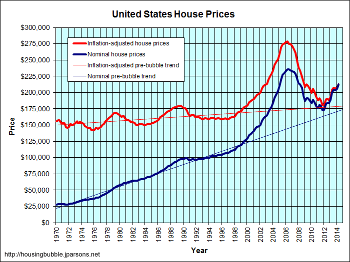 Graph of historical house prices