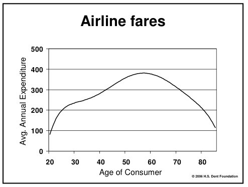 Air travel peaks before retirement