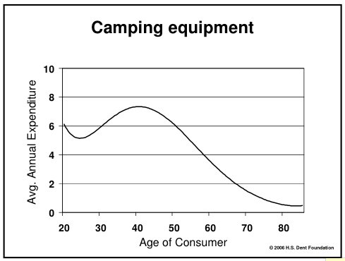 Camping is for you young folk