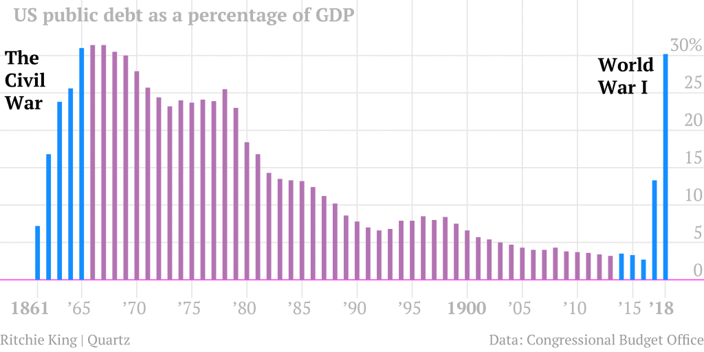 The Long Story of U S  Debt, From 1790 to 2011, in 1 Little Chart