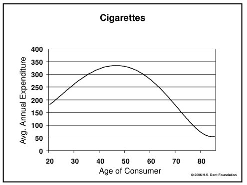However, smoking is a bit more volatile
