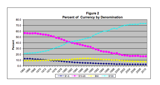 Currency by Denomination