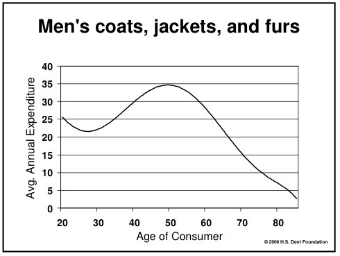 What are men's furs?