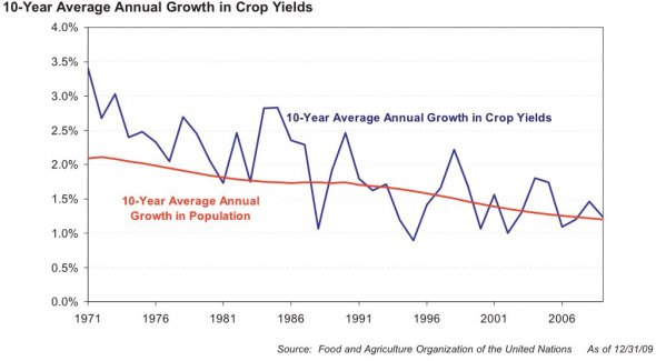 And this leads us to the first problem. 40 years ago, the average growth rate of crop yields per acre was an impressive 3.5% per year. This was comfortably ahead of the growth rate of global population. In recent years, however, the growth in crop yields per acre has dropped to about 1.5%. That's dangerously close to the growth of population.