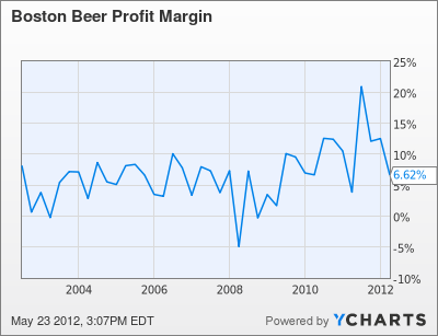 SAM Profit Margin Chart
