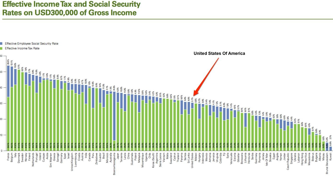 Tax Rates America