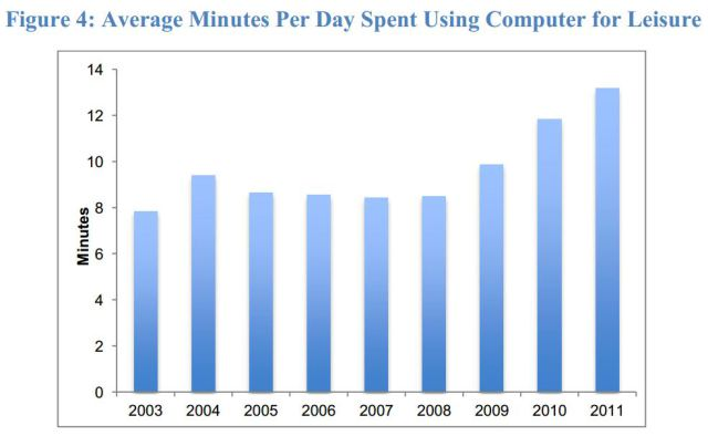 average minutes per day computer for leisure