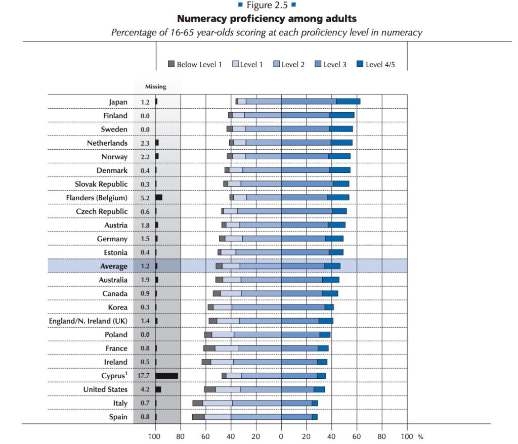 Numeracy OECD