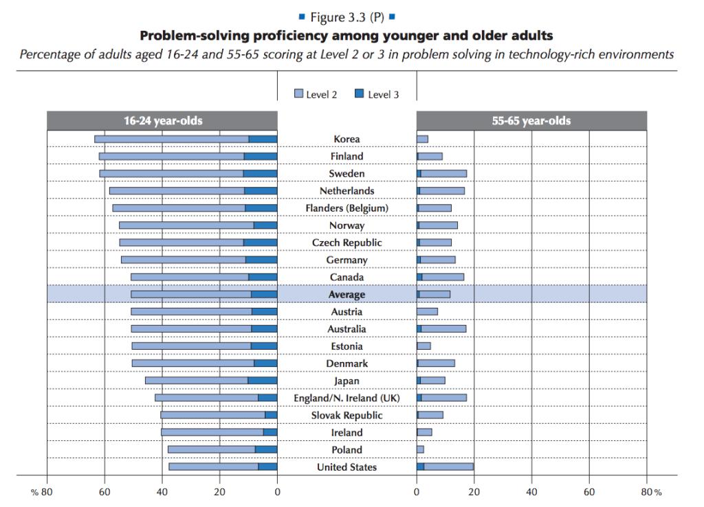 Problem solving OECD